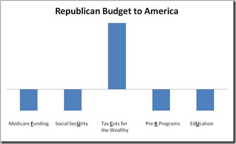 GOP Budget Plan