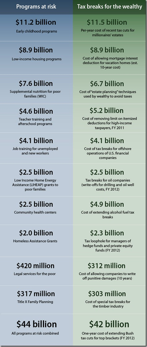 taxes-vs-budgetcuts-final