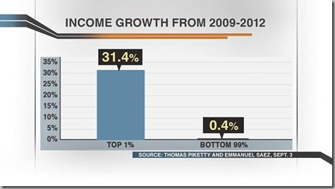 Income Growth from 2009 to 2012