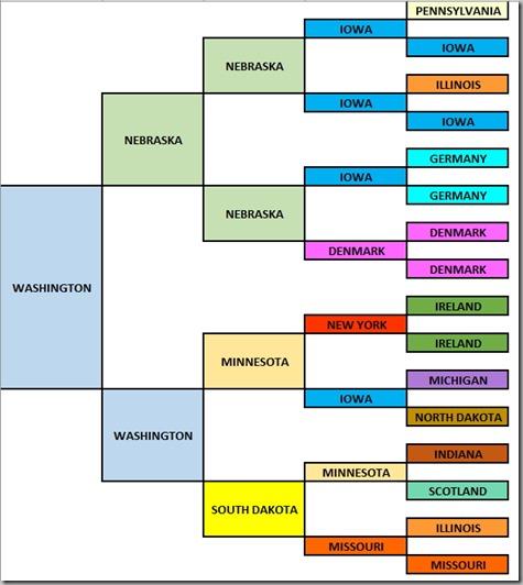Birthplace Pedigree Chart - Tonya